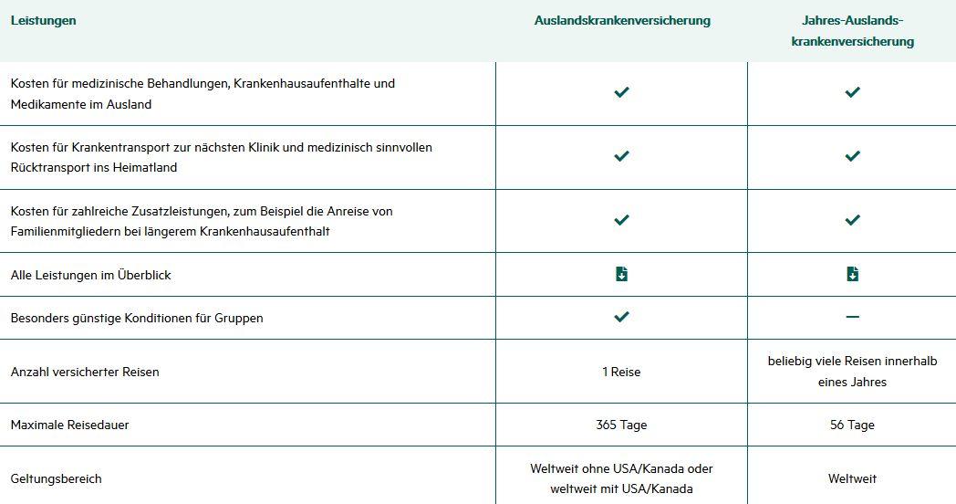 HanseMerkur Auslandskrankenversicherung zwei Optionen Vergleich