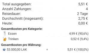Statistik der Gesamtausgaben in Huay Xai