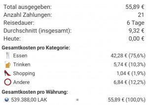 Statistik der Reisekosten in Vientiane - Laos